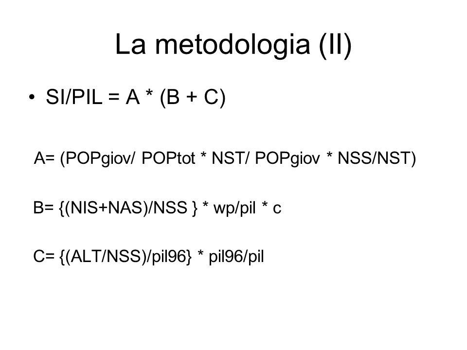La metodologia (II) SI/PIL = A * (B + C)