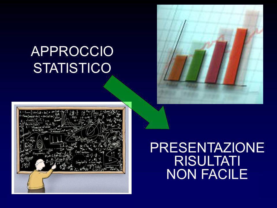 APPROCCIO STATISTICO PRESENTAZIONE RISULTATI NON FACILE