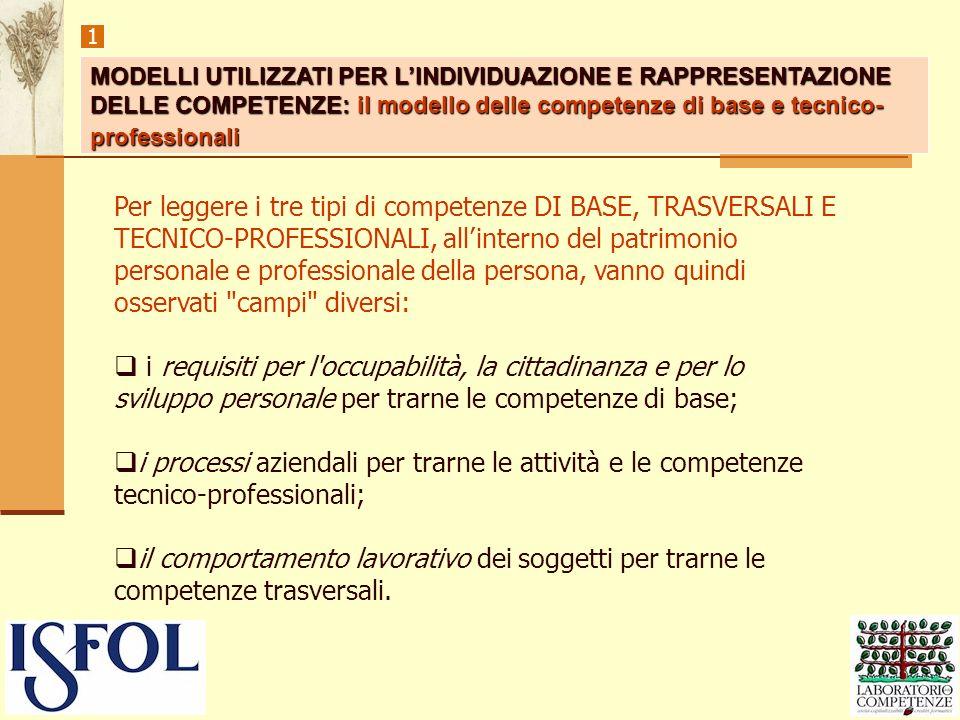 1 MODELLI UTILIZZATI PER L'INDIVIDUAZIONE E RAPPRESENTAZIONE DELLE COMPETENZE: il modello delle competenze di base e tecnico-professionali.