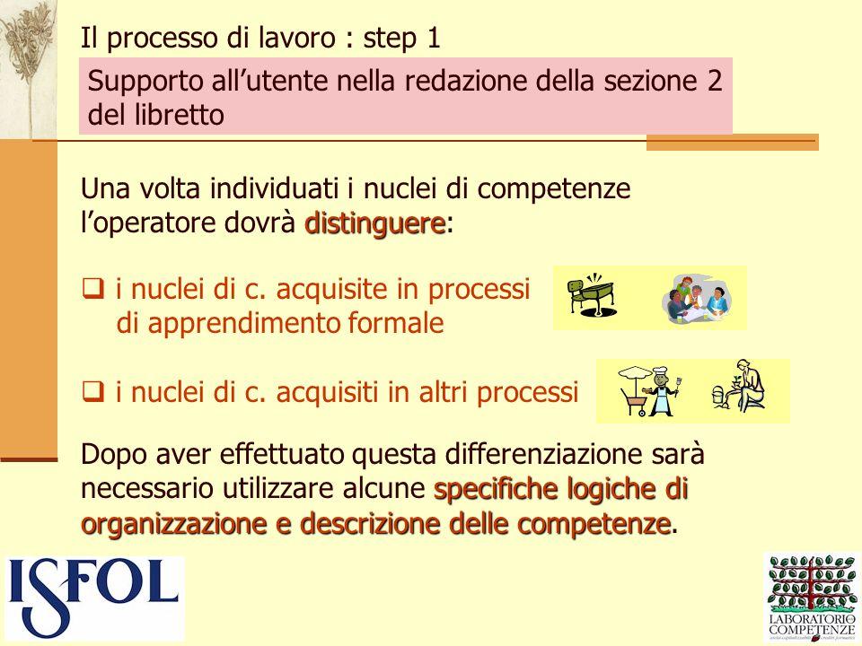 Il processo di lavoro : step 1