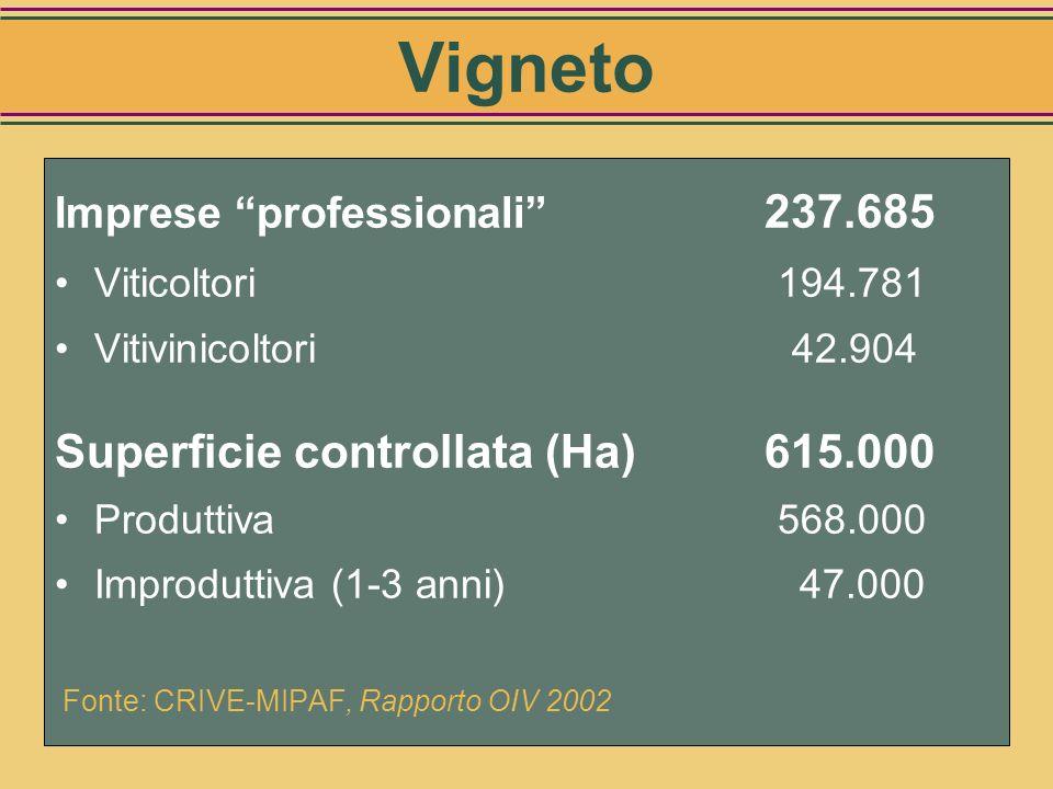 Vigneto Superficie controllata (Ha) 615.000