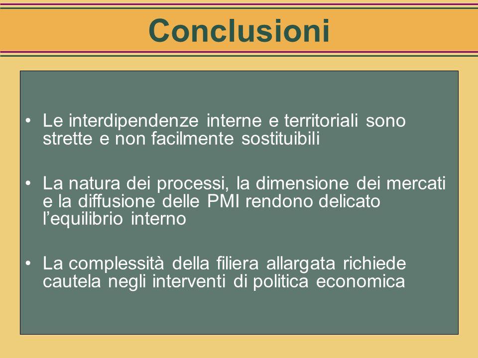 Conclusioni Le interdipendenze interne e territoriali sono strette e non facilmente sostituibili.
