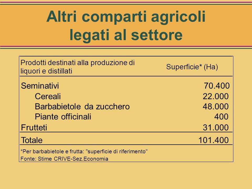 Altri comparti agricoli legati al settore