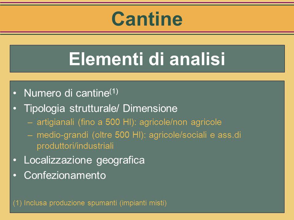 Cantine Elementi di analisi Numero di cantine(1)