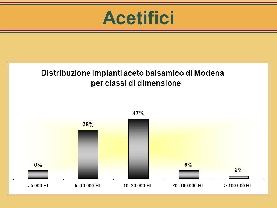 Acetifici Distribuzione impianti aceto balsamico di Modena