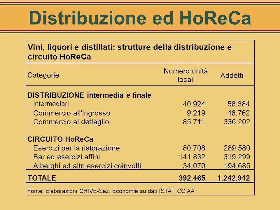 Distribuzione ed HoReCa
