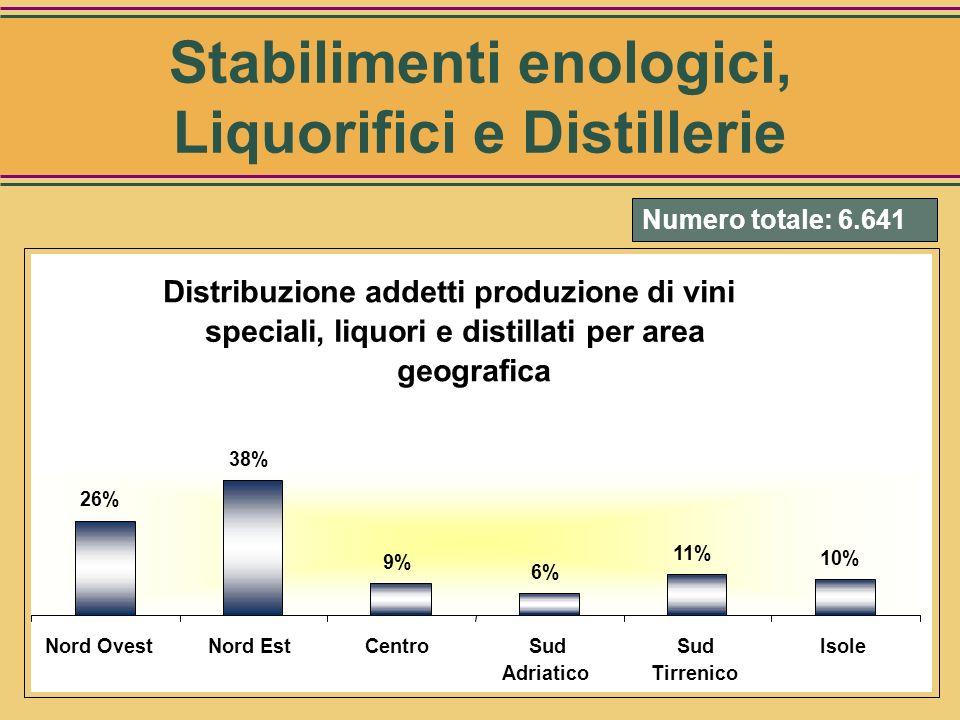Stabilimenti enologici, Liquorifici e Distillerie