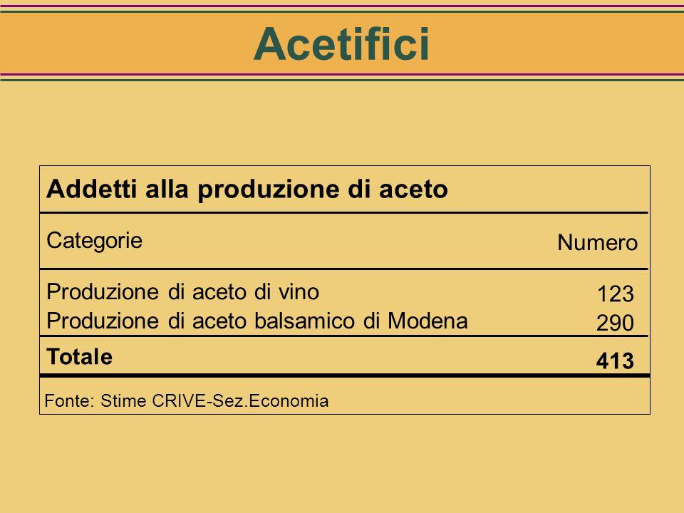 Acetifici Addetti alla produzione di aceto Categorie Numero