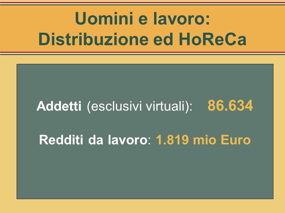Uomini e lavoro: Distribuzione ed HoReCa