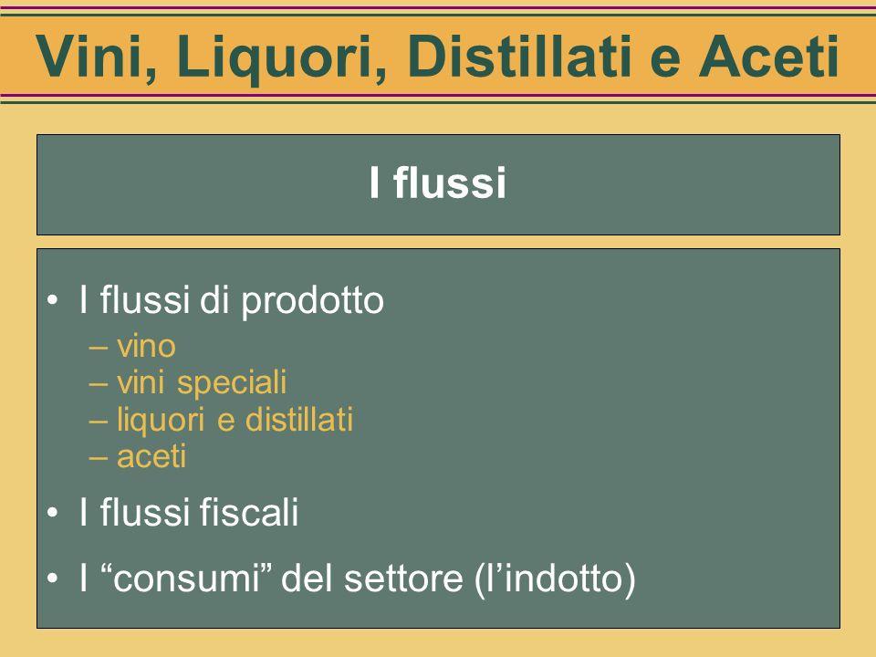 Vini, Liquori, Distillati e Aceti