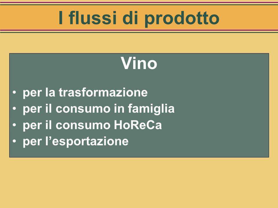 I flussi di prodotto Vino per la trasformazione