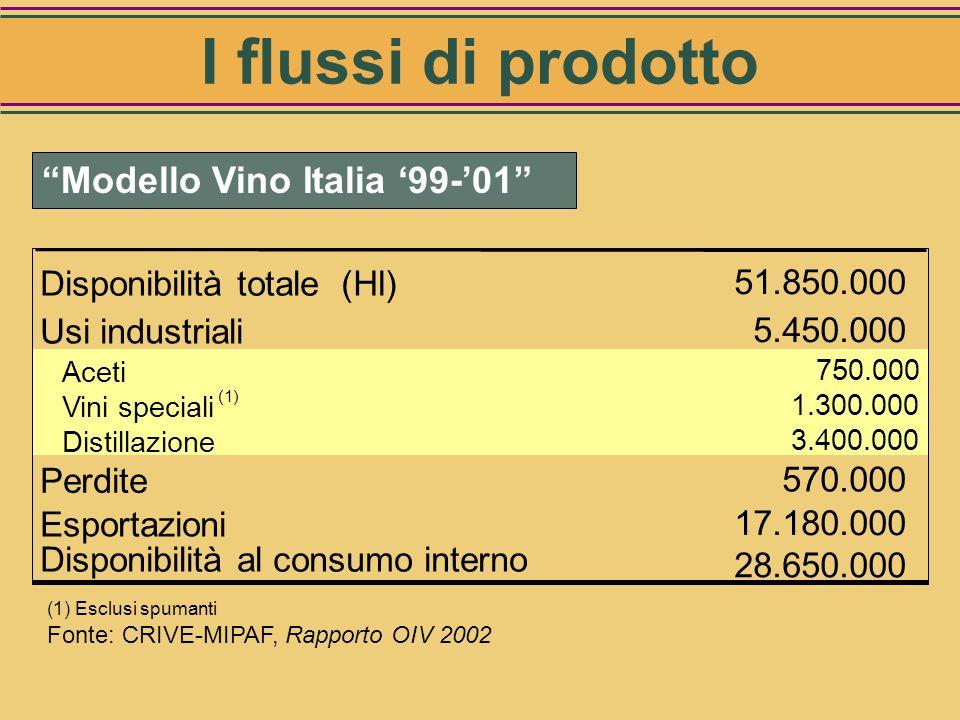 I flussi di prodotto Modello Vino Italia '99-'01