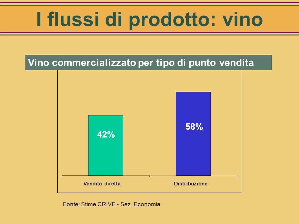 I flussi di prodotto: vino