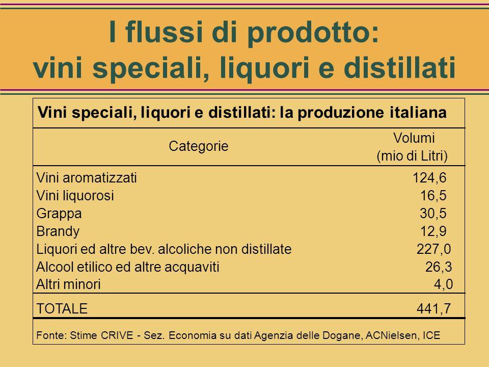 I flussi di prodotto: vini speciali, liquori e distillati