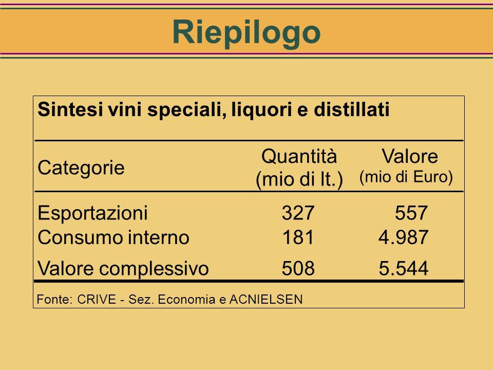 Riepilogo Sintesi vini speciali, liquori e distillati Categorie