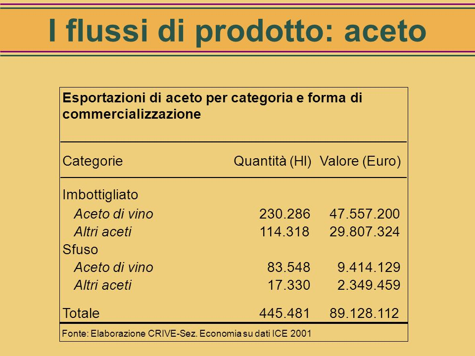 I flussi di prodotto: aceto