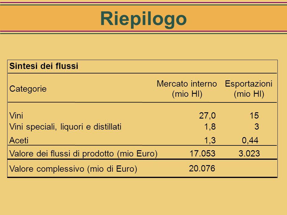 Riepilogo Sintesi dei flussi Categorie Mercato interno (mio Hl)