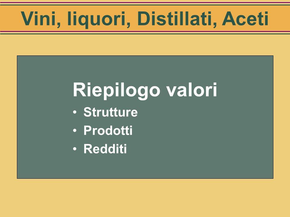 Vini, liquori, Distillati, Aceti