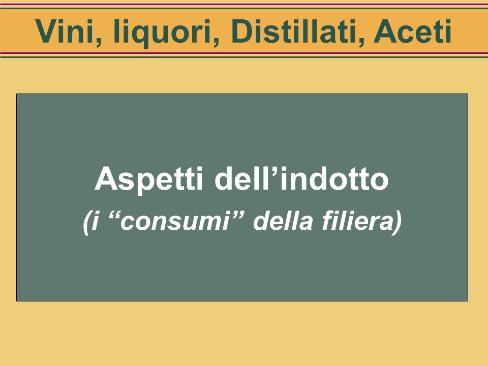 Vini, liquori, Distillati, Aceti (i consumi della filiera)