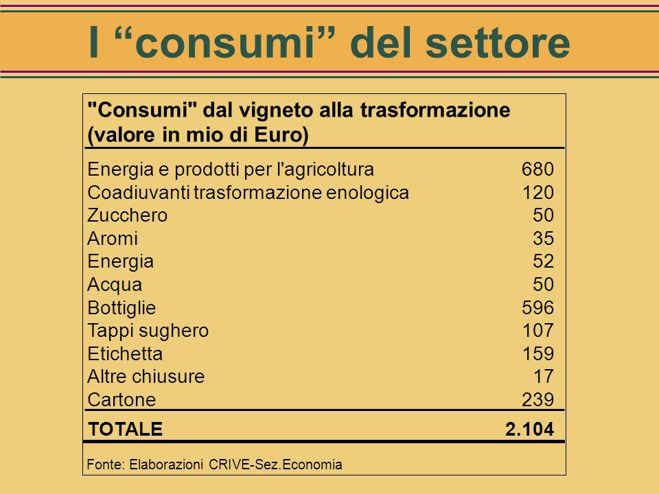 I consumi del settore