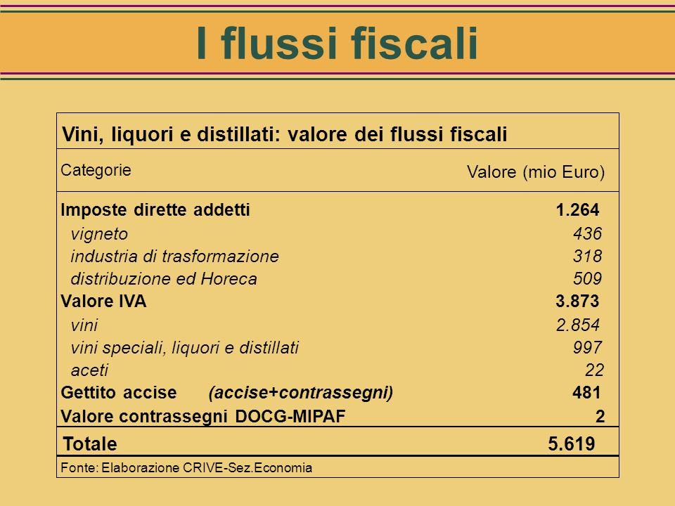I flussi fiscali Vini, liquori e distillati: valore dei flussi fiscali