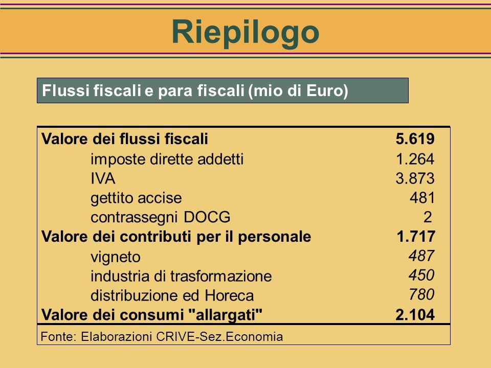Riepilogo Flussi fiscali e para fiscali (mio di Euro)