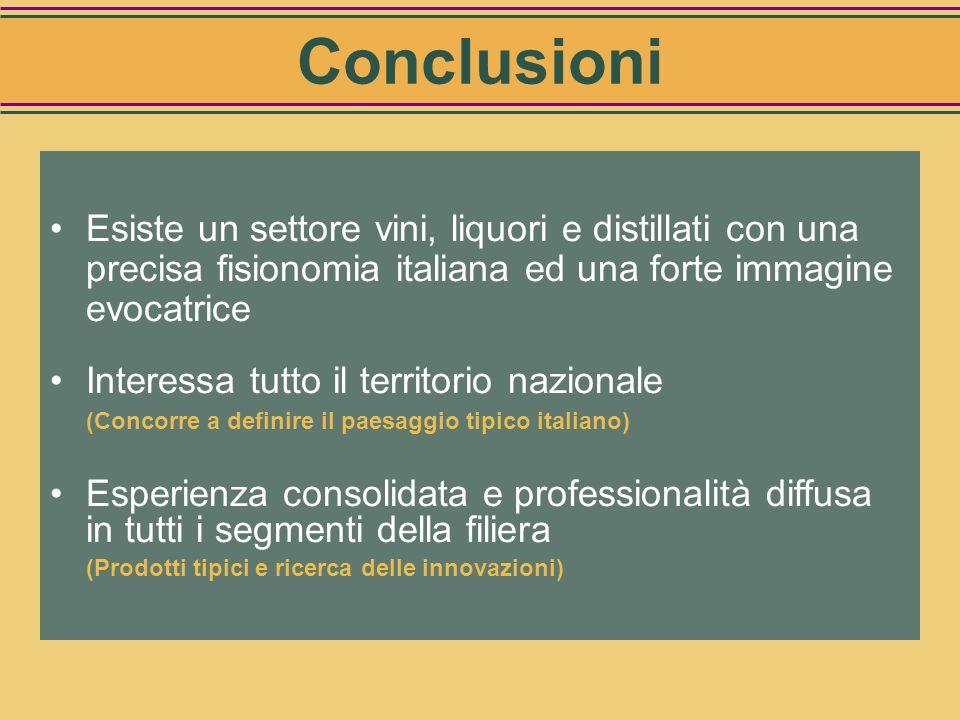 Conclusioni Esiste un settore vini, liquori e distillati con una precisa fisionomia italiana ed una forte immagine evocatrice.
