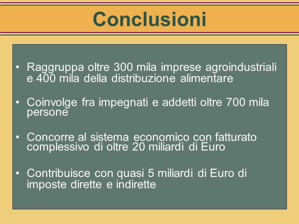 Conclusioni Raggruppa oltre 300 mila imprese agroindustriali e 400 mila della distribuzione alimentare.