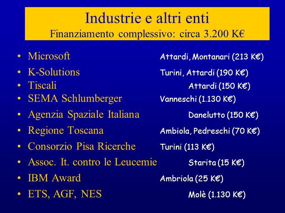 Industrie e altri enti Finanziamento complessivo: circa 3.200 K€