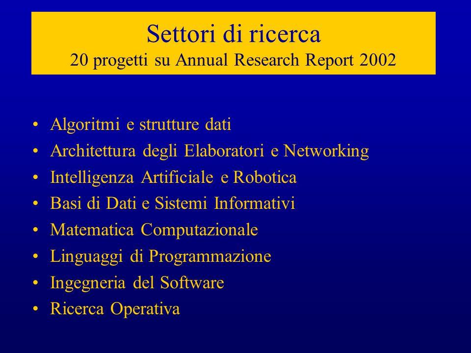Settori di ricerca 20 progetti su Annual Research Report 2002