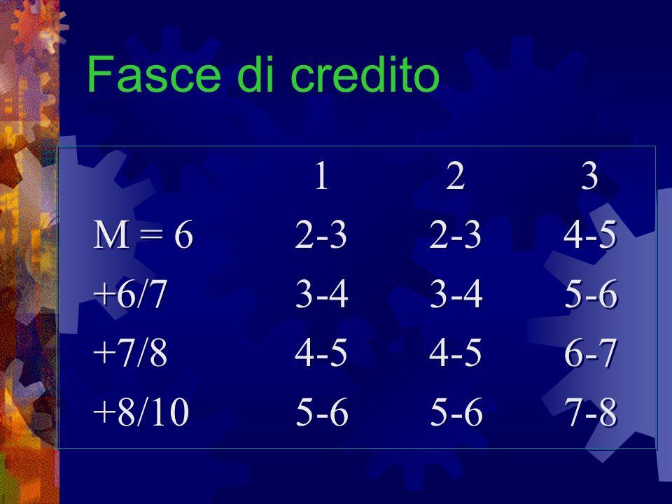 Fasce di credito 1 2 3 M = 6 2-3 2-3 4-5 +6/7 3-4 3-4 5-6
