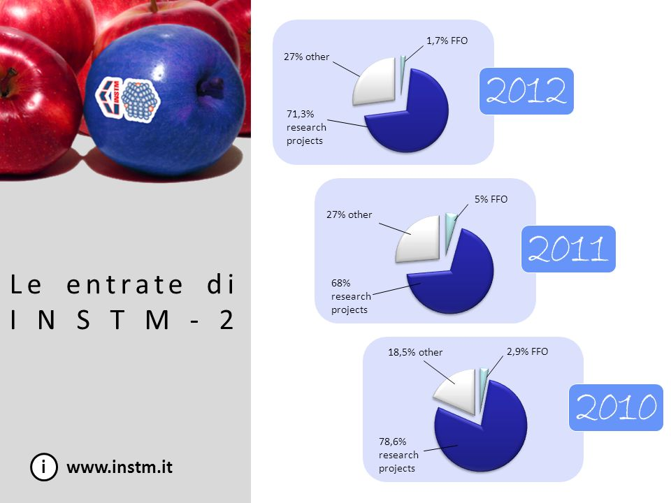 Le entrate di INSTM-2 2012 2011 2010 i www.instm.it 1,7% FFO 27% other