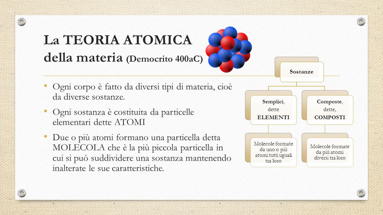 La TEORIA ATOMICA della materia (Democrito 400aC)