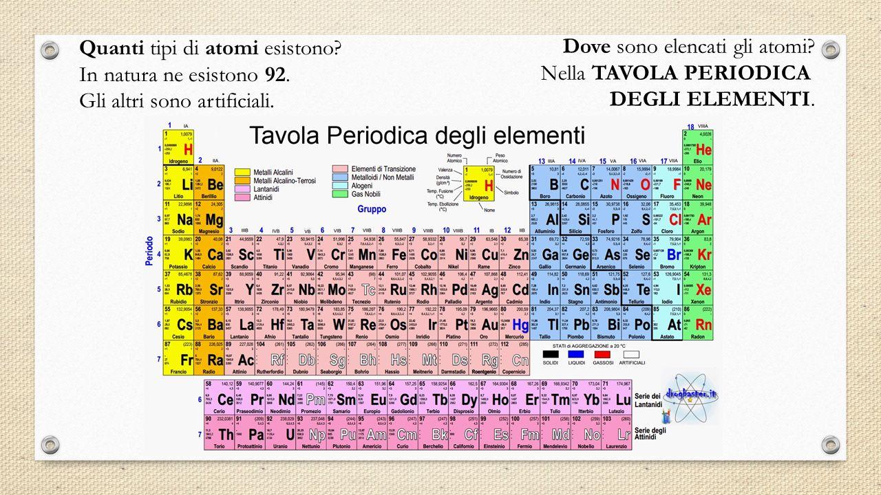 Quanti tipi di atomi esistono