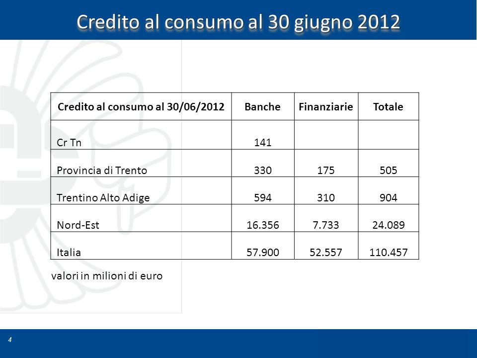 Credito al consumo al 30/06/2012