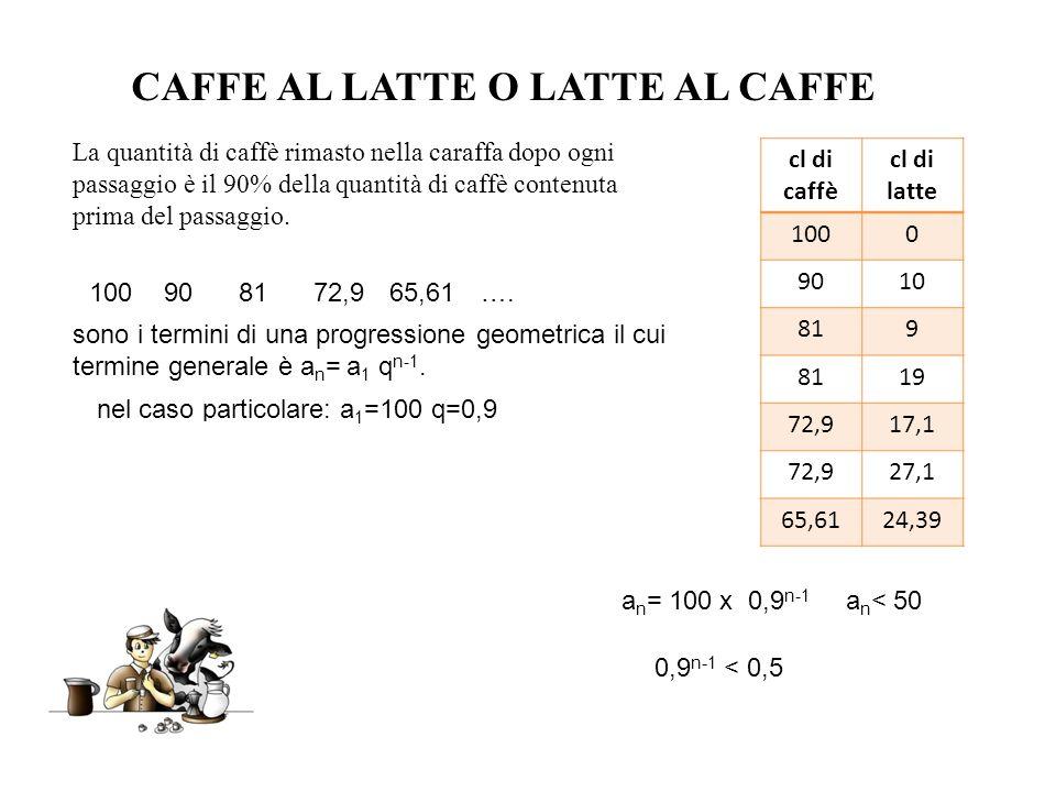 CAFFE AL LATTE O LATTE AL CAFFE