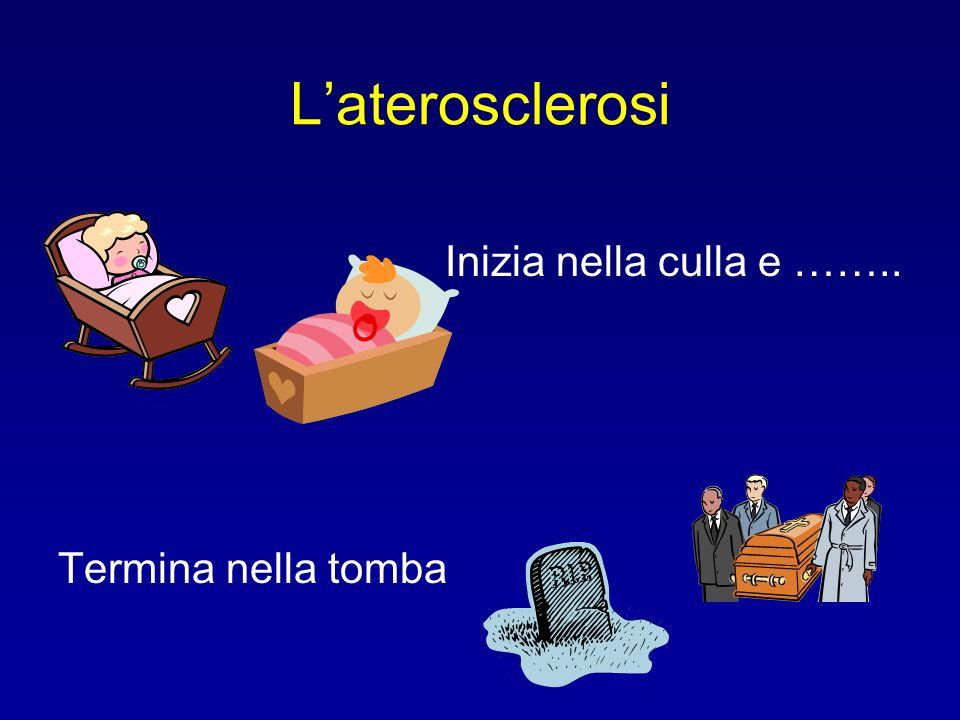 L'aterosclerosi Inizia nella culla e …….. Termina nella tomba