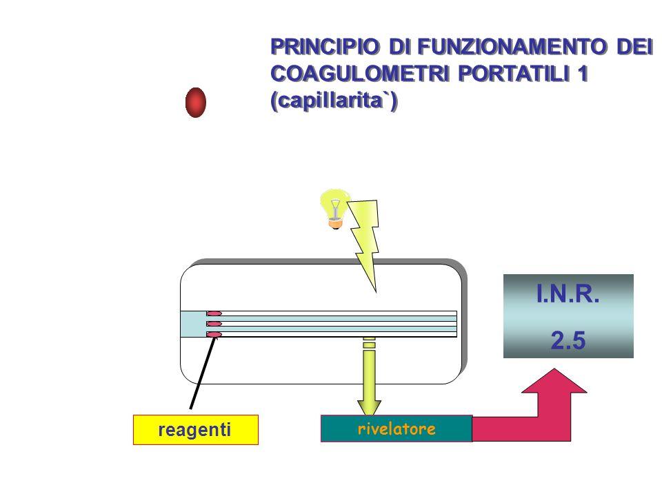 I.N.R. 2.5 PRINCIPIO DI FUNZIONAMENTO DEI COAGULOMETRI PORTATILI 1