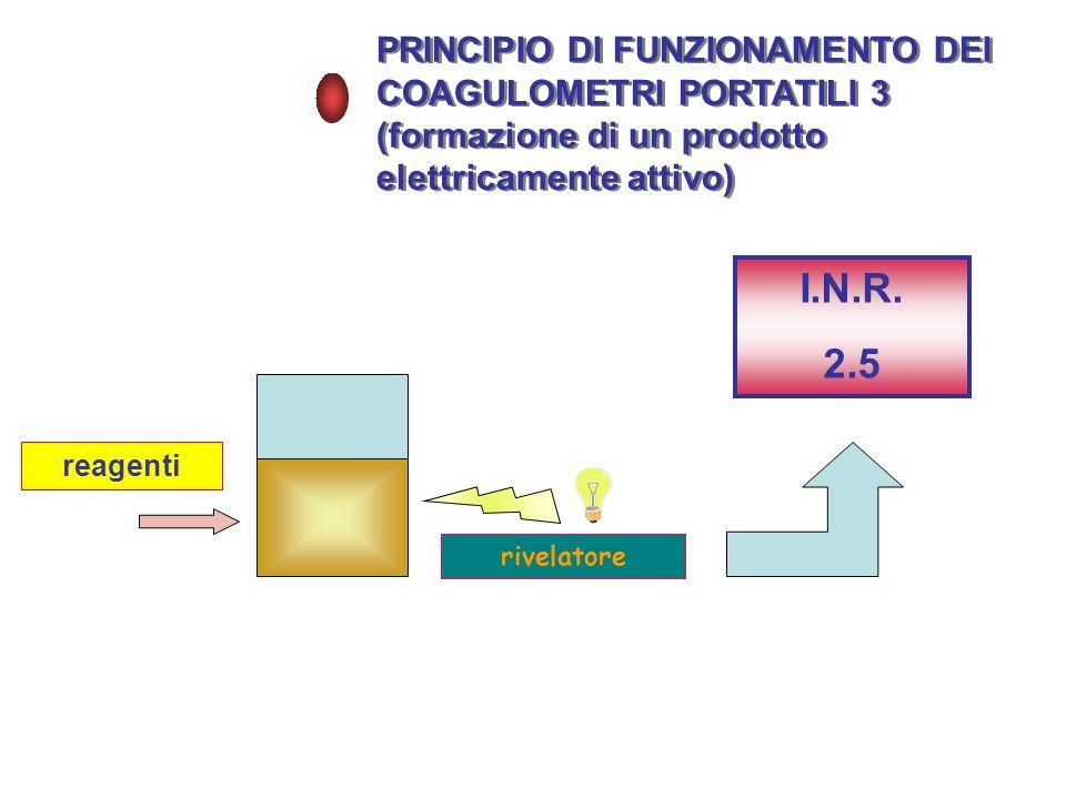 I.N.R. 2.5 PRINCIPIO DI FUNZIONAMENTO DEI COAGULOMETRI PORTATILI 3