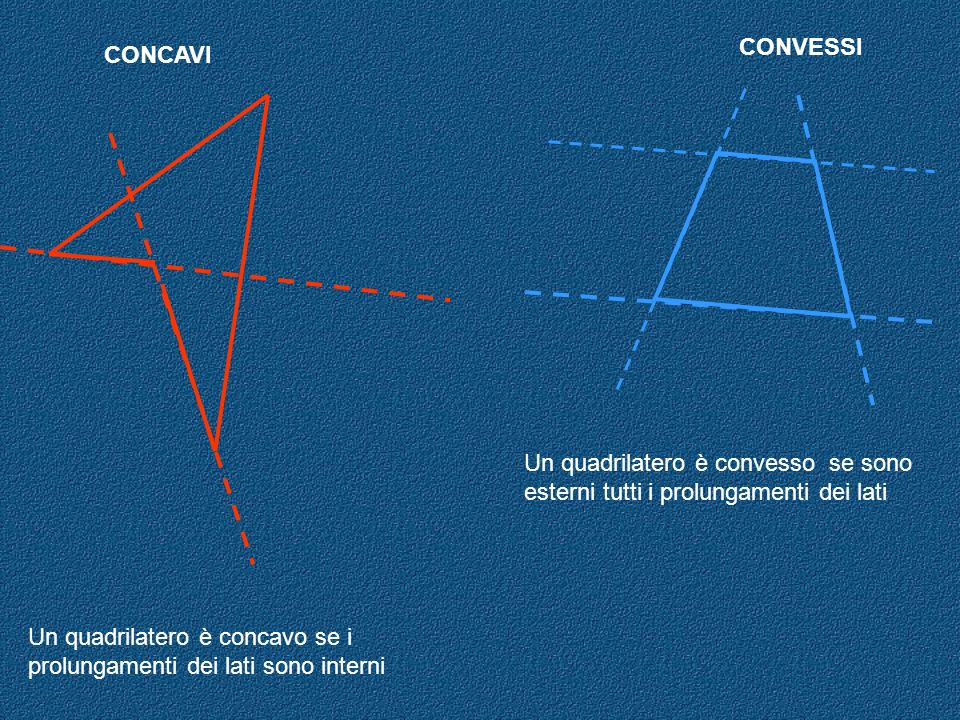CONVESSI CONCAVI. Un quadrilatero è convesso se sono esterni tutti i prolungamenti dei lati.