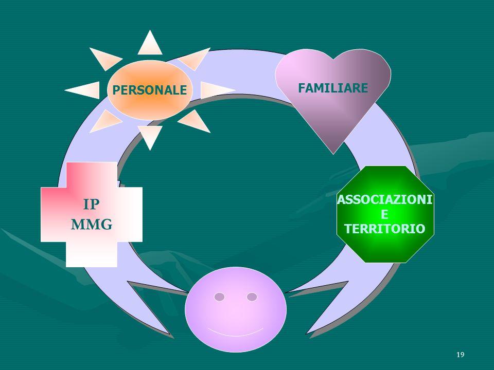 PERSONALE FAMILIARE IP MMG ASSOCIAZIONI E TERRITORIO