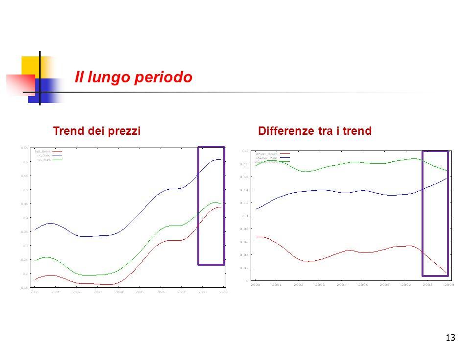 Il lungo periodo Trend dei prezzi Differenze tra i trend