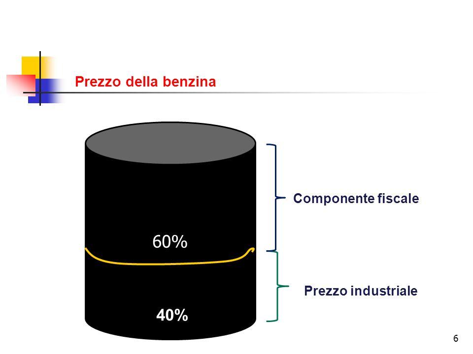 Prezzo della benzina 60% Componente fiscale Prezzo industriale 40%
