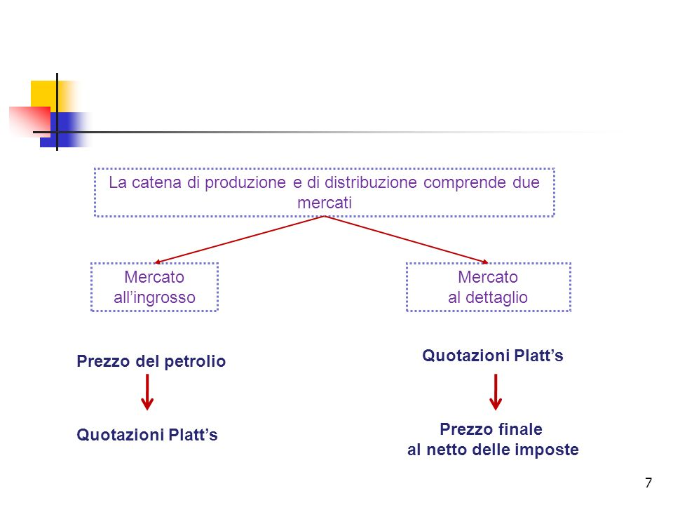 La catena di produzione e di distribuzione comprende due mercati