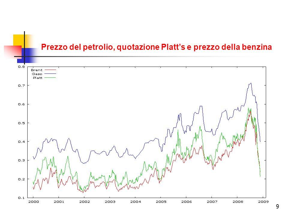 Prezzo del petrolio, quotazione Platt's e prezzo della benzina