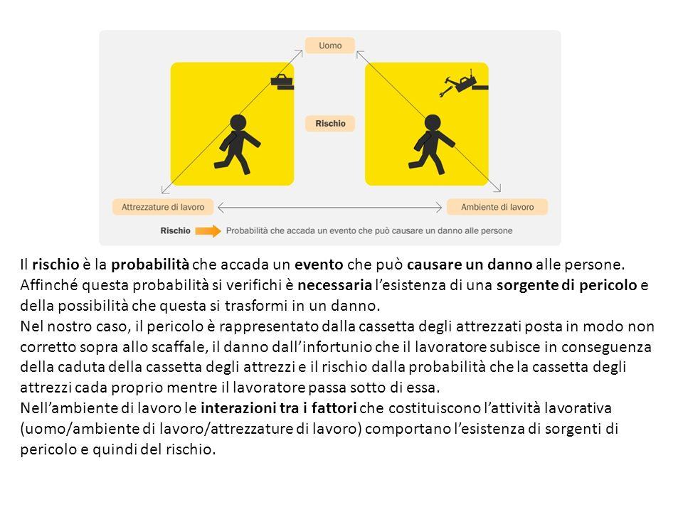 Il rischio è la probabilità che accada un evento che può causare un danno alle persone.