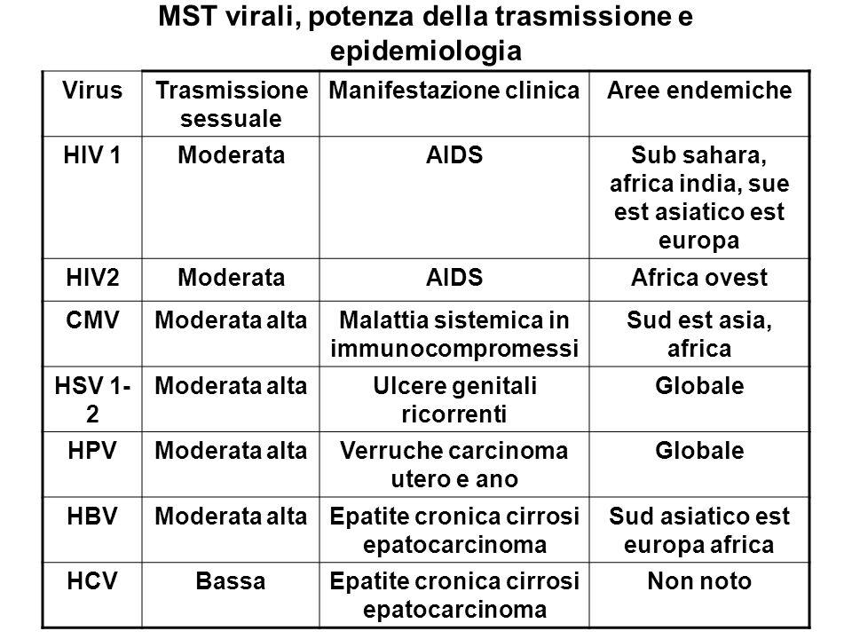 MST virali, potenza della trasmissione e epidemiologia