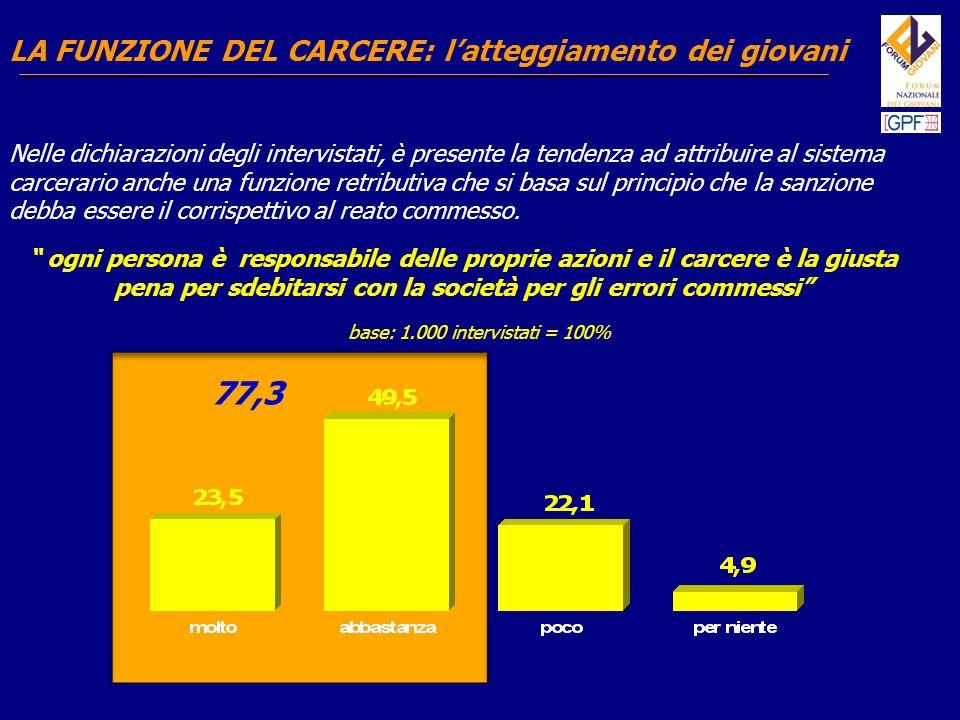 77,3 LA FUNZIONE DEL CARCERE: l'atteggiamento dei giovani