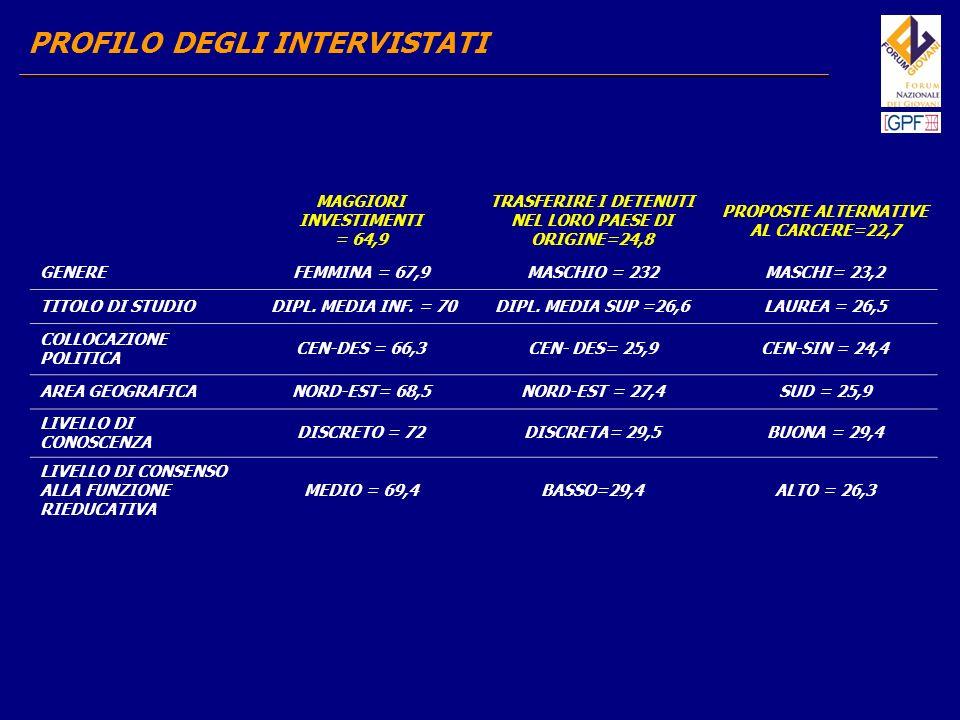 PROFILO DEGLI INTERVISTATI