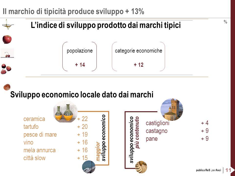 Il marchio di tipicità produce sviluppo + 13%